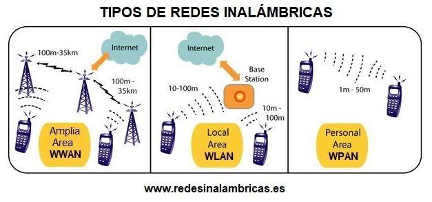 tipos de redes inalambricas