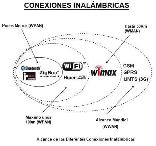 conexiones inalambricas